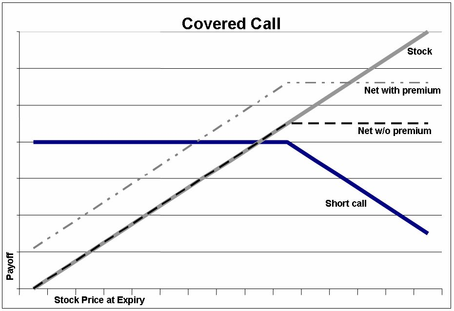 covered calls for weekly options