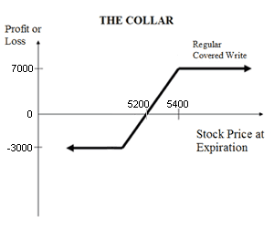 options collar trade