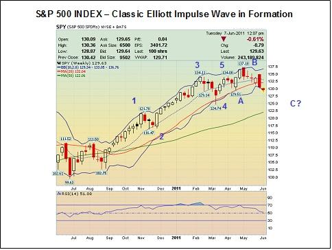 sp 500 forecast 2011