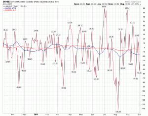 NYSE McClellan Chart