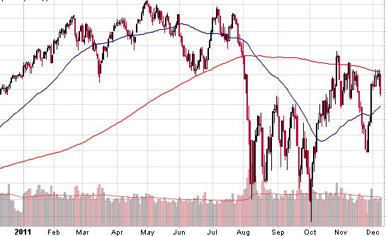 2011 stock performance