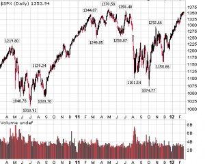 S&P500 - Overbought ?