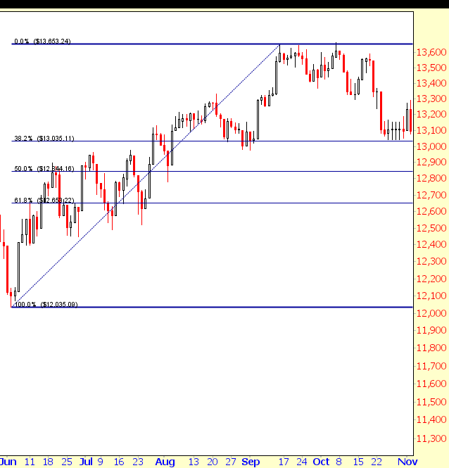Fibonacci Retracements Example