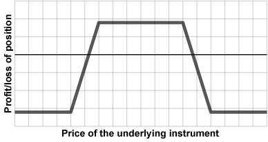 iron condor chart